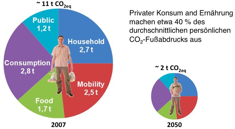 Die CO2e-Bilanz des Bürgers in Deutschland